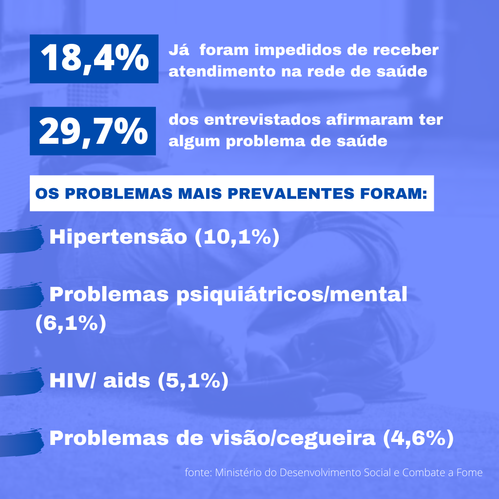 Dados do Ministério da Cidadania e Combate à Fome (2008)